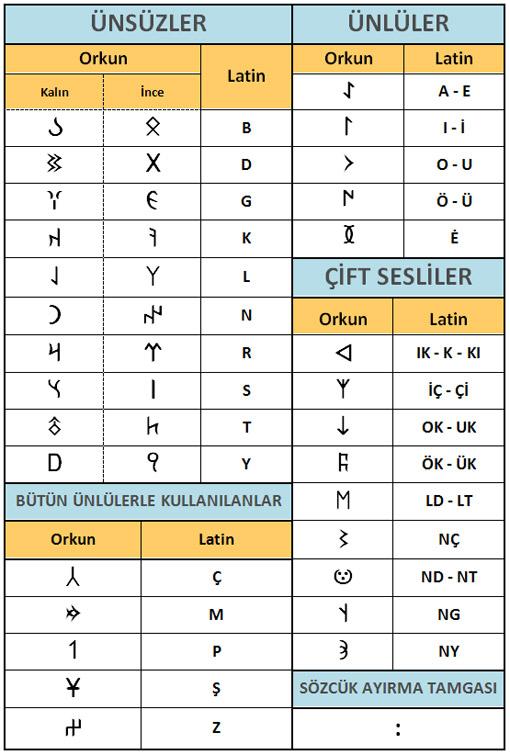 gokturk-alfabesi